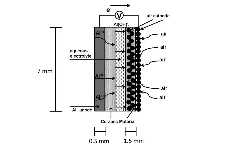 Схема роботи алюміній-повітряної батареї Fuji Pigment