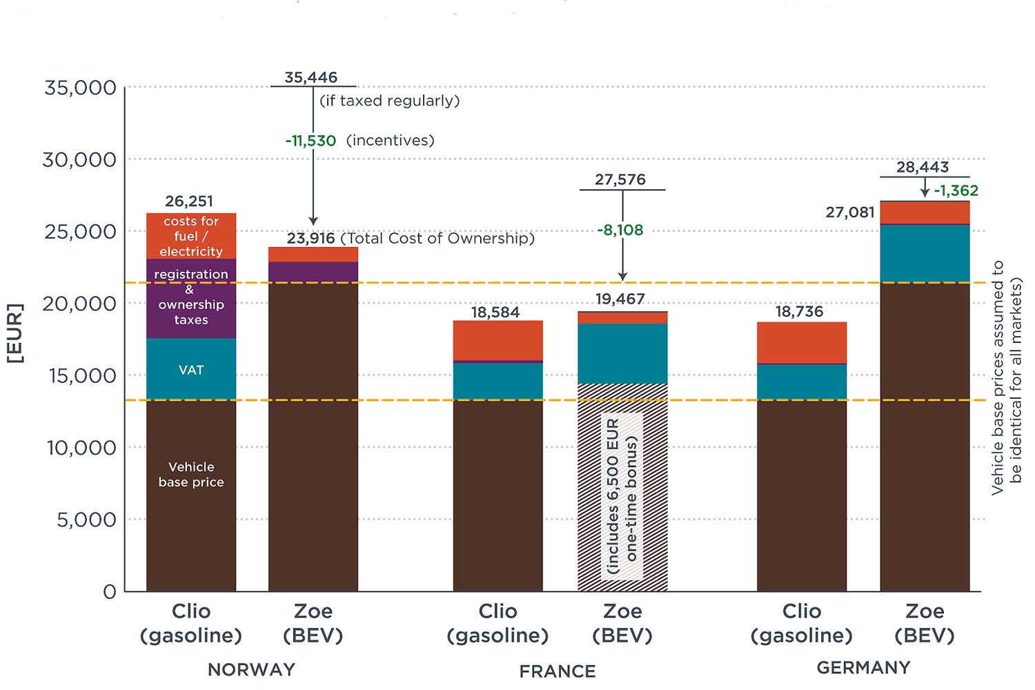 Driving electrification: A global comparison of fiscal incentive